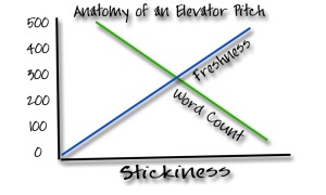 "Chart: ""Anatomy of an Elevator Pitch"""