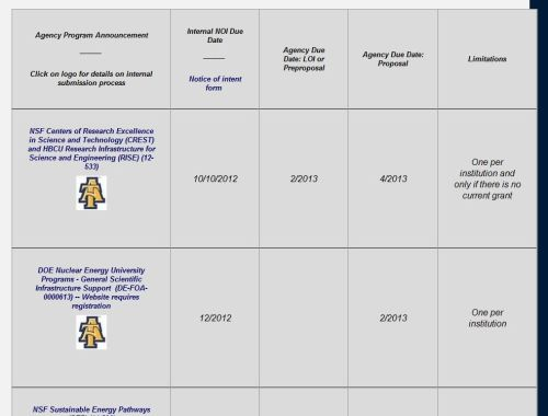 Screenshot of limited submissions opportunities table